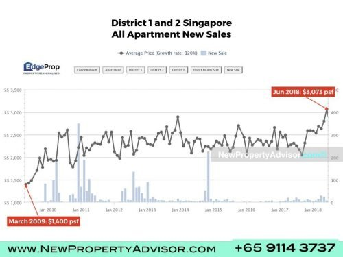 growth in district 1 and 2 Singapore