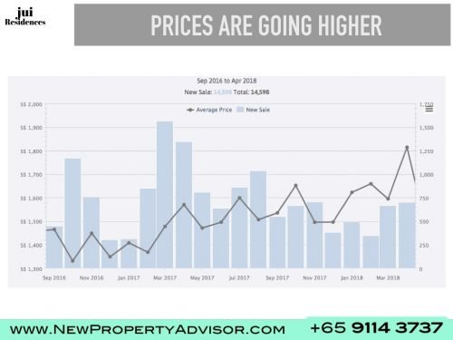 property prices going up