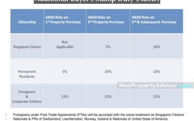 Additional Buyer's Stamp Duty (ABSD)