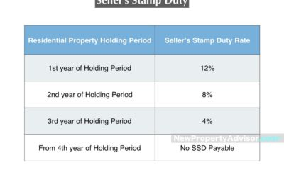 Seller's Stamp Duty (SSD)