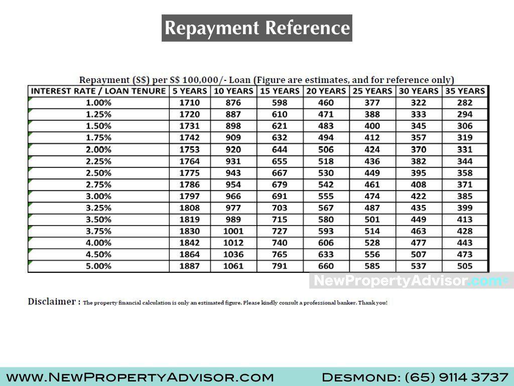 repayment per $100,000