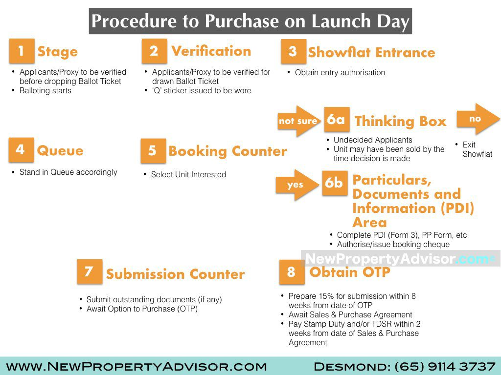 procedures for new launch
